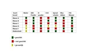 Brandklassen indeling FSS blusser